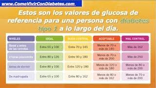 http://bit.ly/2eo6bOh ◅◅ Glucemia Valores Normales Pregunta sobre la glucemia valores normales: ¿Cuál es el rango normal de...