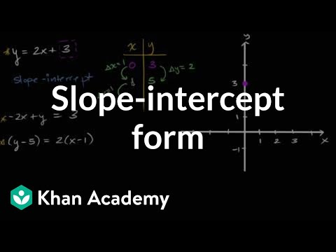 Intro To Slope Intercept Form Algebra Video Khan Academy