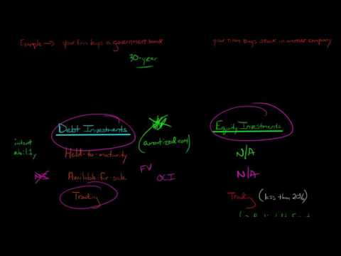 Accounting for Investments (Equity and Debt Securities)