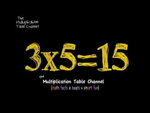 Multiplikationstabelle 3