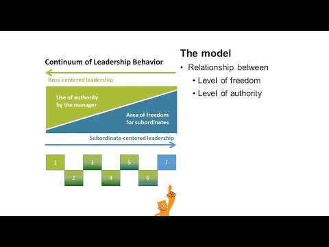 Tannenbaum and Schmidt The Continuum of Leadership Behavior Theory