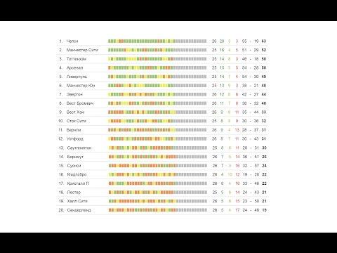 Футбол Чемпионат Англии 2016-2017 Результаты Турнирная Таблица