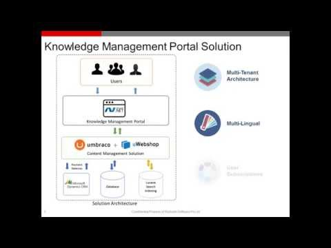 Knowledge Management System by Integrating Umbraco and uWebShop – Rishabh Software