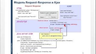 Использование AJAX в разработке web-приложений на Java