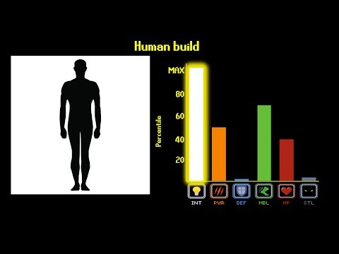 Are Humans OP?