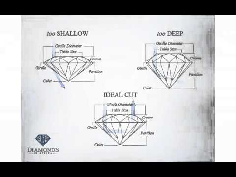 everything you need to know about buying diamonds
