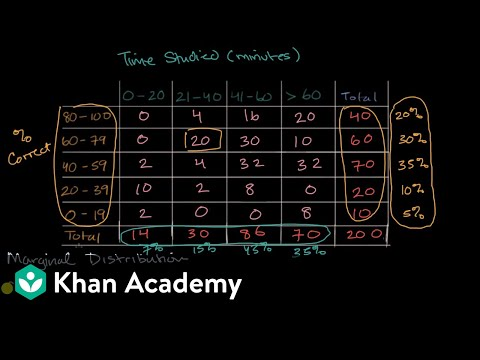 Marginal And Conditional Distributions Video Khan Academy