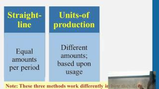 Financial Accounting: Plant Assets&Intangibles [Part 2]