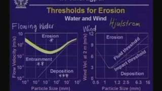 Lecture - 14 Sediment Transport And Deposition
