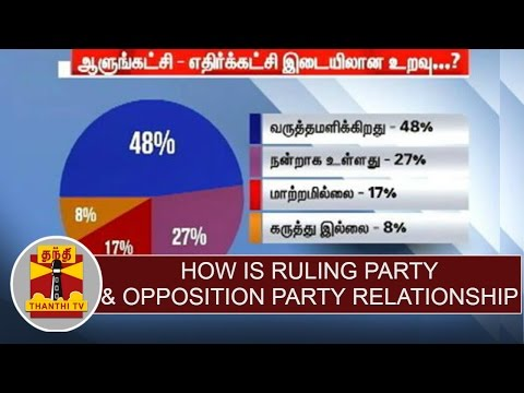 Local-Body-Elections-Opinion-Poll--How-is-Ruling-party--Opposition-party-relationship