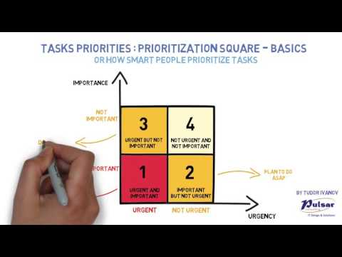 Prioritization cube