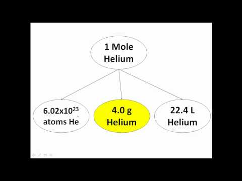 mole - Chemistry Moles.... - This is a brief introduction to the chemistry unit moles and Avogadro's number. 6.02x10^23. The mole is nothing more than a unit of mea...