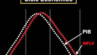 Módulo entorno económico y sistema financiero - ciclo económico
