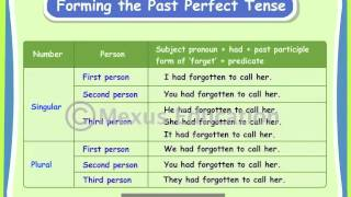 Verbs: Past Perfect Tense