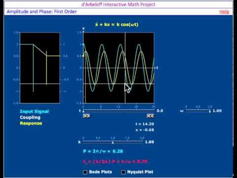 Exploration der Amplitude und Phase: First Order Applet