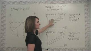 Changes In Supply And Shifts Of The Supply Curve