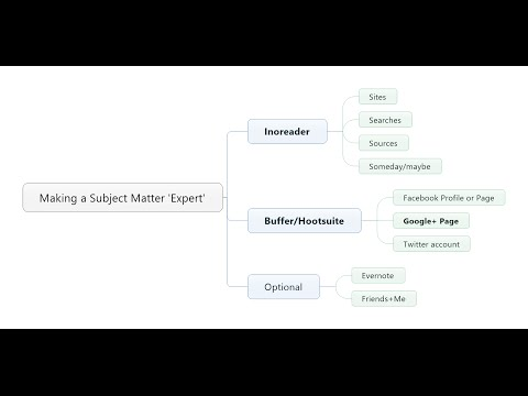 Becoming a subject matter expert [4 minute version]