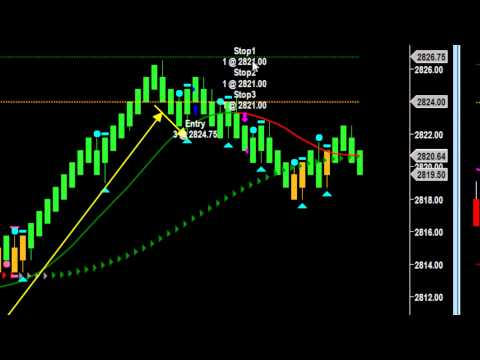 Learn to Day Trade | When a Futures Trading Strategy Fails
