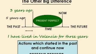 Present Perfect or Past Simple Lesson with an interactive quiz