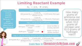 Limiting and Excess Reactants