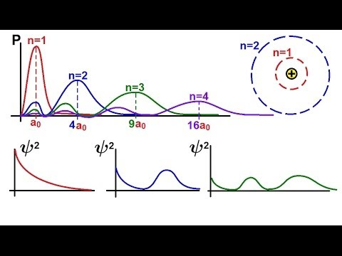Chemistry - Electron Structures in Atoms (26 of 40) Radial Probability Density Function: S-Orbital