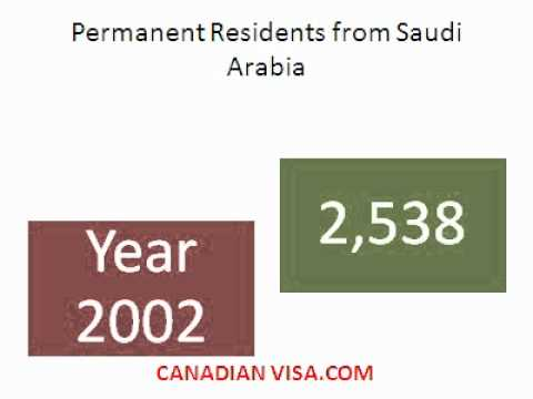 Saudi Arabia to Canada – Canadian Immigration – Canadian Visa Services