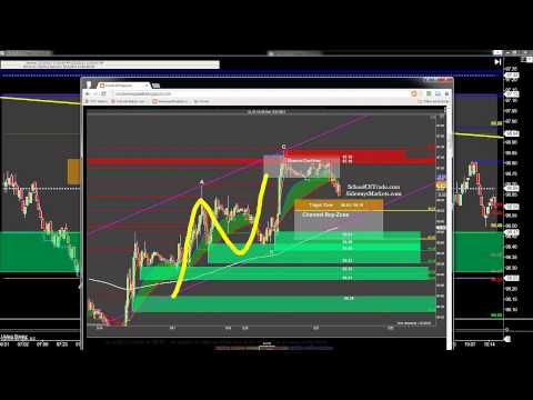 Simple Day trading strategy earns profit on any futures market
