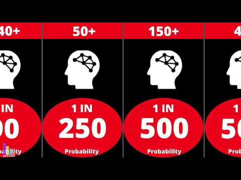 Probability Comparison: Human Intelligence Quotient (IQ)