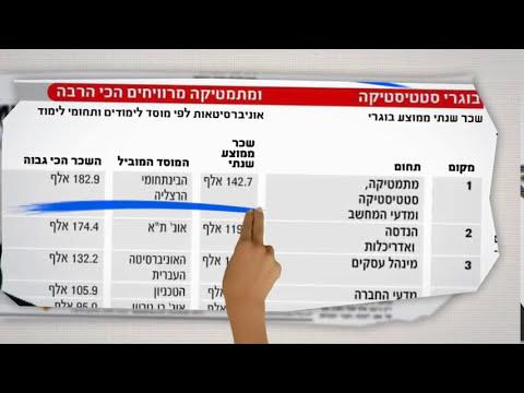Wie Technologieführer Instruments - IDC Herzliya