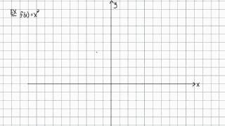 Intermediate Algebra - Functions: Graphing the Inverse Function