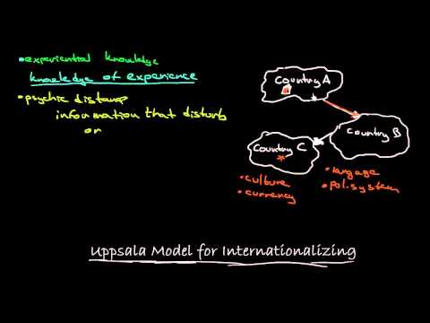 Uppsala Model For Internationalizing