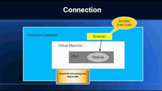 Hadoop Tutorial 10 - Starting Hadoop Instance And Testing The Connection
