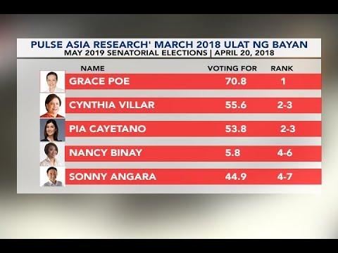 Poe, Villar at Cayetano, nangunguna sa 2019 Senatorial Elections Survey ng Pulse Asia