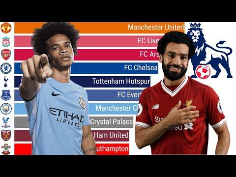 Top 10 Premier League Teams Of All Time [ 2004 - 2020 ]