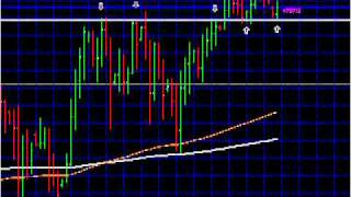 How A Simple Forex Price Action Pivot Work Wonders In Forex Trading?