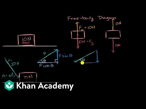 Breaking down forces for free body diagrams  video    Khan