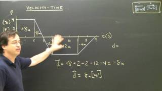 Physics Lesson:  Velocity Time Graphs Part 4 Area Kinematics High School&College Tutorial