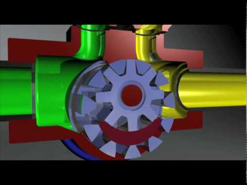 How a Gorman-Rupp Rotary Gear Pump Works