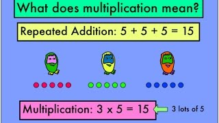 The Number Crunchers explain what multiplication actually is.