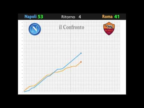 Napoli vs. Roma 2015/2016
