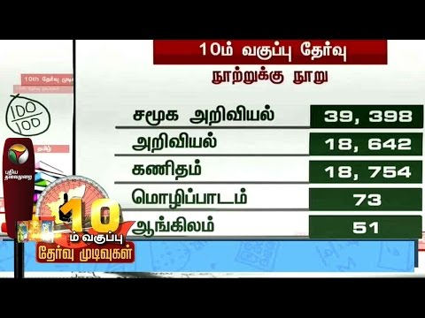 Tamil-Nadu-SSLC-results-out-Number-of-centum-scorers-in-each-subject