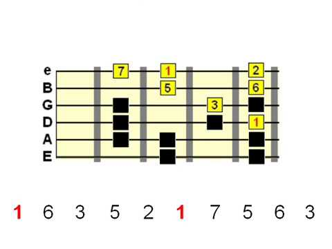 Guitar Scale Phrasing – The Basics