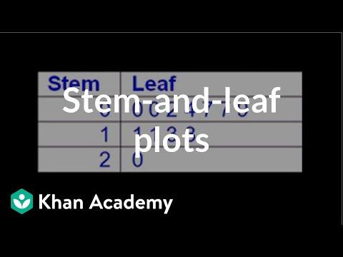 Stem And Leaf Plots Video Khan Academy