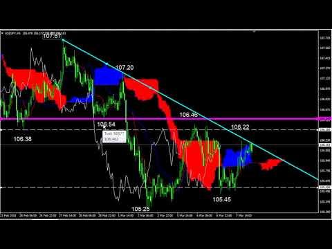 ドル円トレード戦略(3月8日)のサムネイル