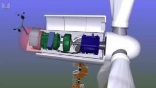 Video What's inside a wind turbine? MP3, 3GP, MP4, WEBM, AVI, FLV Juli 2019