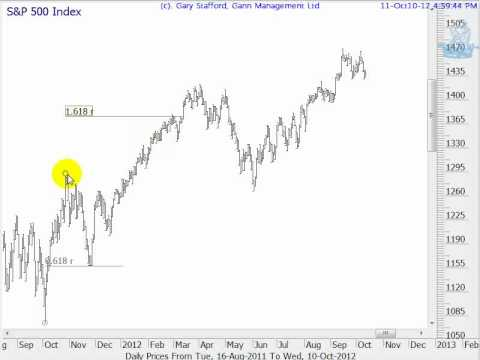 Elliott's/Fibonacci Golden Ratio