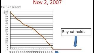 Supply & Demand: Short Domain Names Investment Case Study Nov ...
