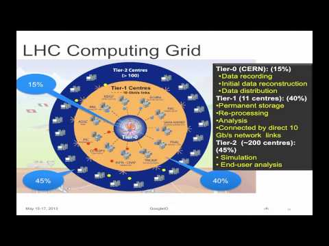 Computing - Andrew Hanushevsy, Garrick Evans, Sergey Panitkin In this talk we will describe the ATLAS Experiment on Google Compute Engine (GCE) scientific computing proj...