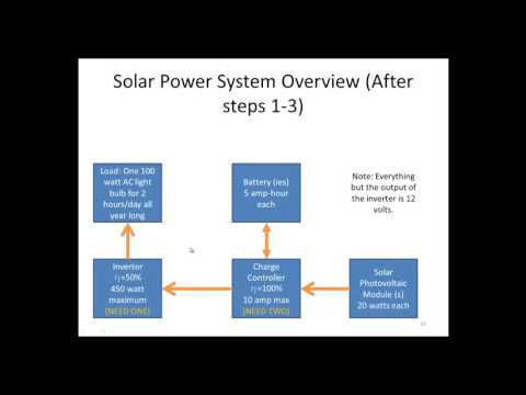 solar power generation for home use in india cost   canada