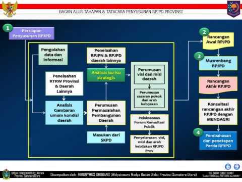 Perencanaan Pembangunan Nasional & Daerah